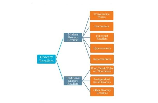 Food Distributors | Food distributors are companies that distribute
